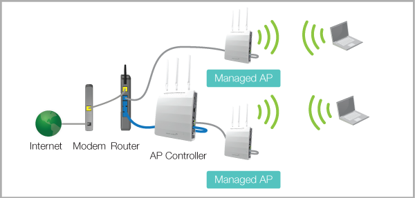 access point router wifi extender booster setup technician in dubai rh adsfare com Wired Access Point Wireless Network Wireless Access Point Schematic Diagram